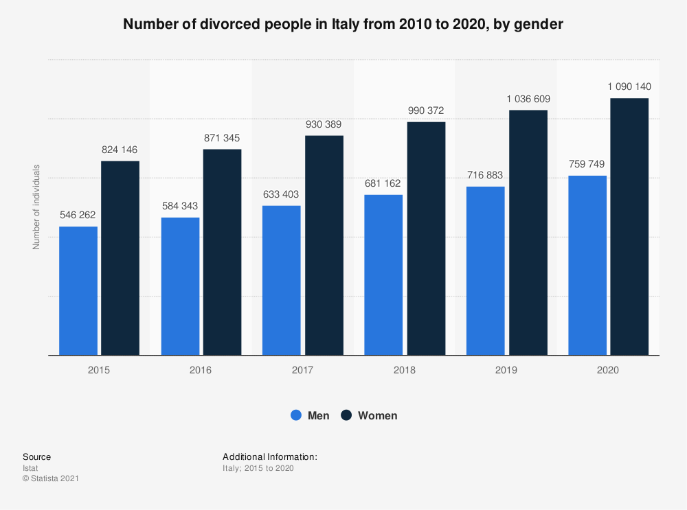 Statistic: Number of divorced people in Italy from 2010 to 2019*, by gender | Statista