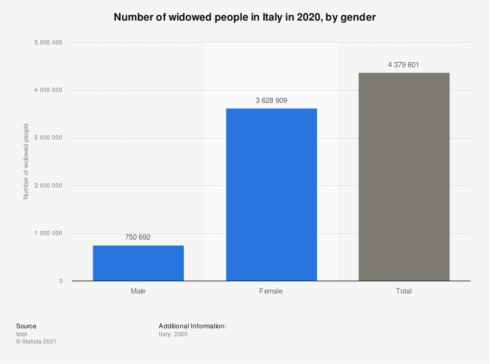 Statistic: Number of widowed people in Italy from 2010 to 2018, by gender | Statista
