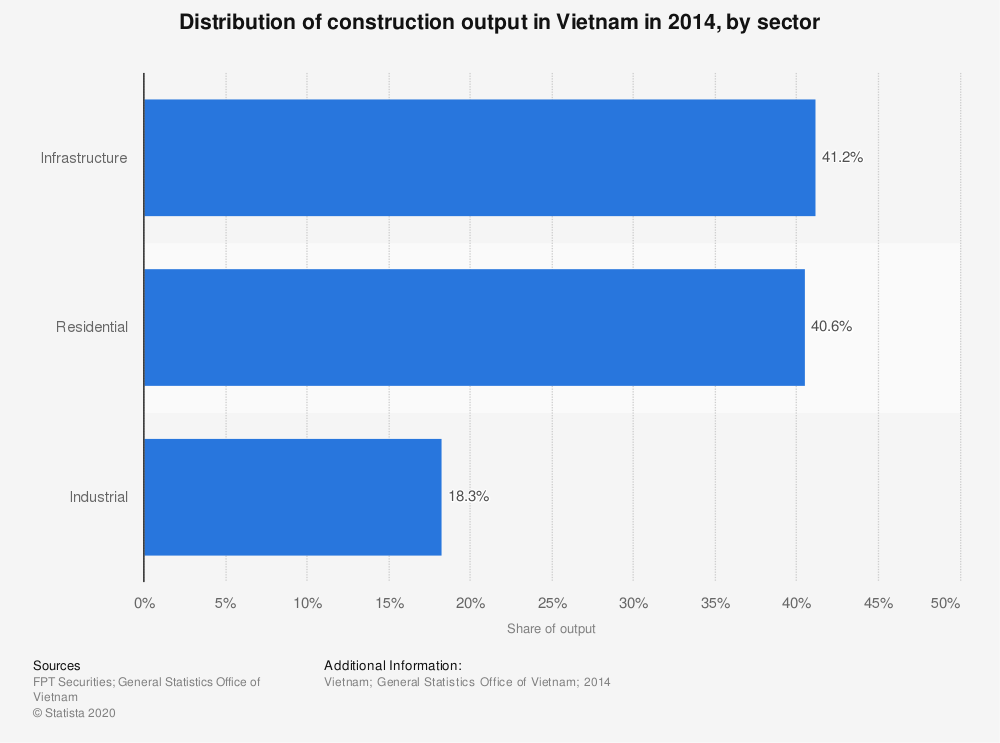 Statistic: Distribution of construction output in Vietnam in 2014, by sector  | Statista