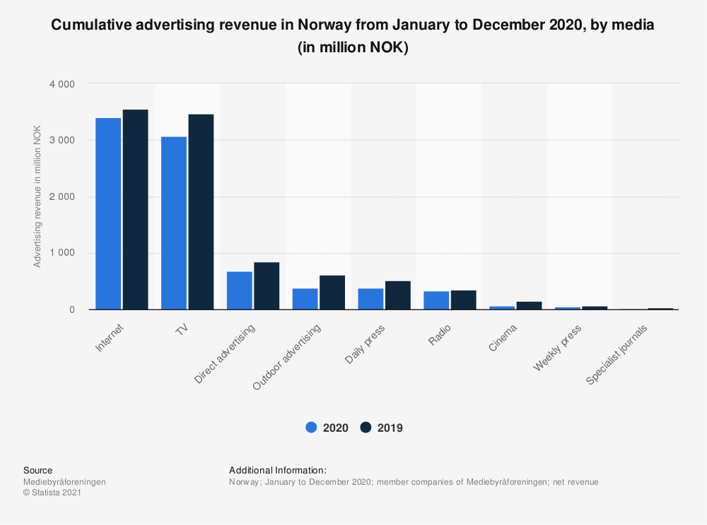 Statistic: Cumulative advertising revenue in Norway from January to December 2020, by media (in million NOK)   Statista