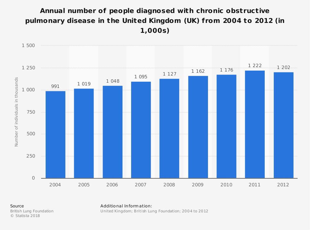 Statistic: Annual number of people diagnosed with chronic obstructive pulmonary disease in the United Kingdom (UK) from 2004 to 2012 (in 1,000s) | Statista