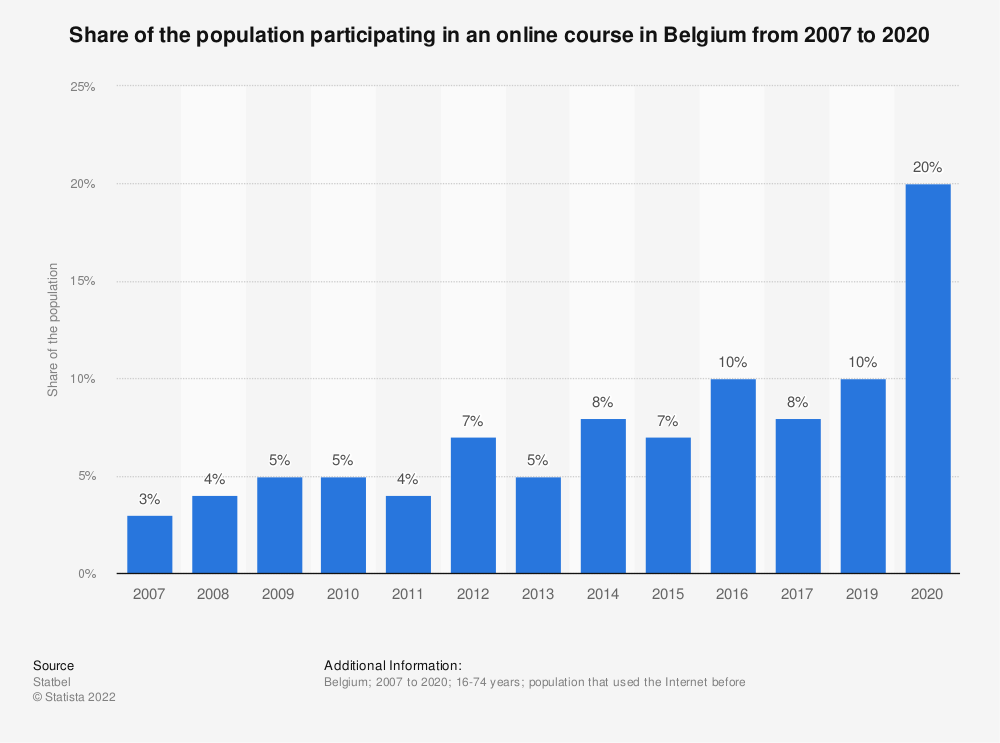 Statistic: Share of the population participating in an online course in Belgium from 2007 to 2019 | Statista