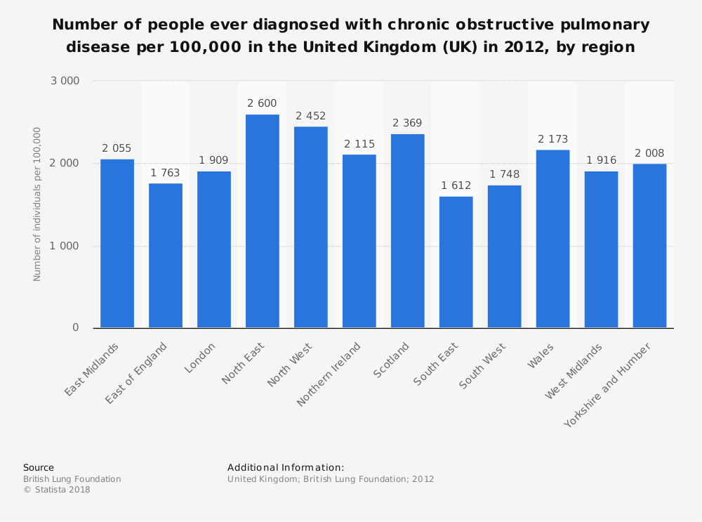 Statistic: Number of people ever diagnosed with chronic obstructive pulmonary disease per 100,000 in the United Kingdom (UK) in 2012, by region  | Statista