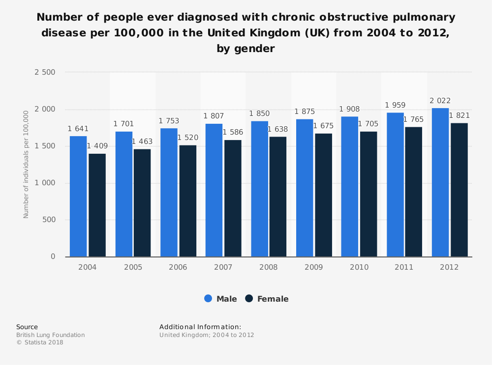 Statistic: Number of people ever diagnosed with chronic obstructive pulmonary disease per 100,000 in the United Kingdom (UK) from 2004 to 2012, by gender | Statista