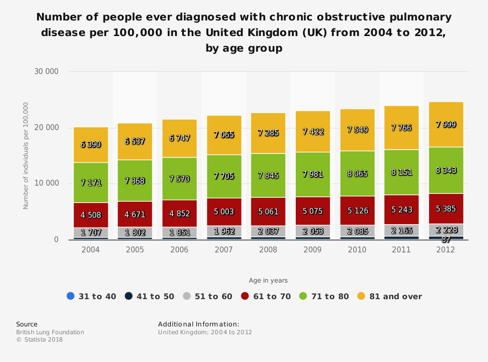 Statistic: Number of people ever diagnosed with chronic obstructive pulmonary disease per 100,000 in the United Kingdom (UK) from 2004 to 2012, by age group | Statista