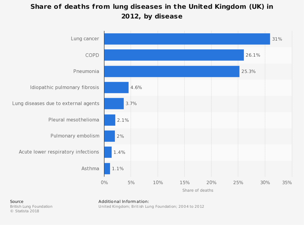 Statistic: Share of deaths from lung diseases in the United Kingdom (UK) in 2012, by disease | Statista