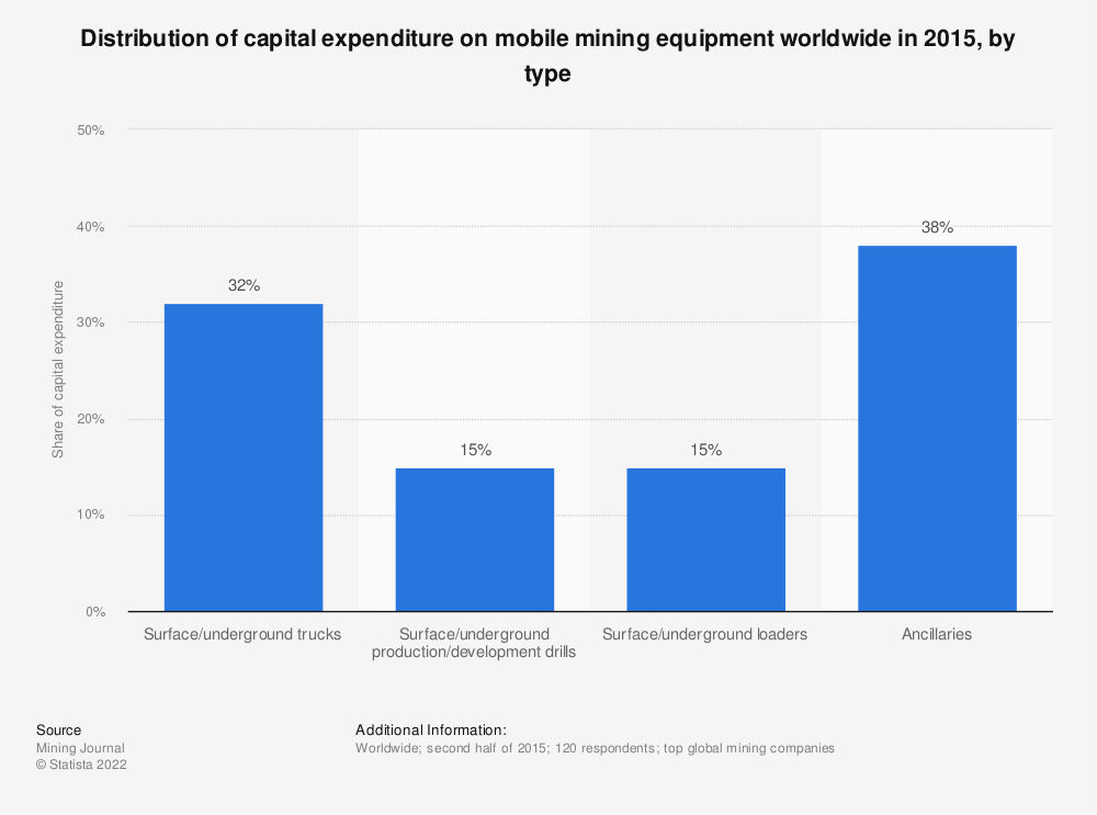 Statistic: Distribution of capital expenditure on mobile mining equipment worldwide in 2015, by type | Statista
