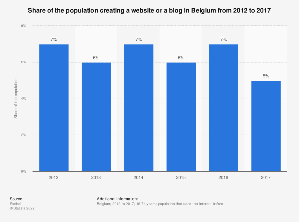 Statistic: Share of the population creating a website or a blog in Belgium from 2012 to 2017 | Statista