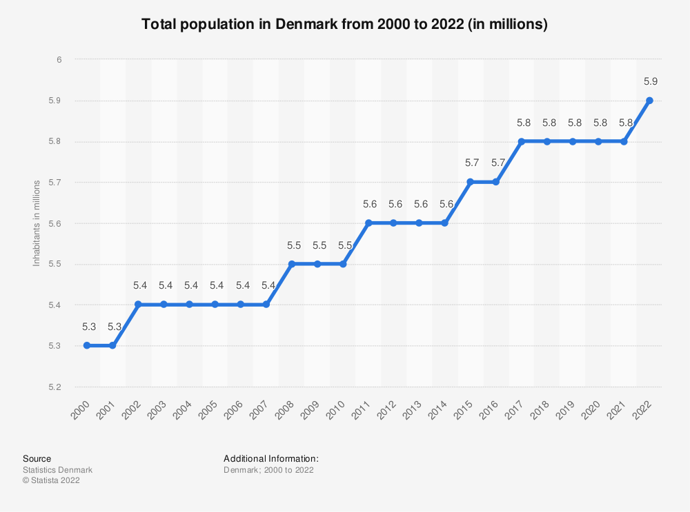 Statistic: Total population in Denmark from 2011 to 2021 (in millions) | Statista