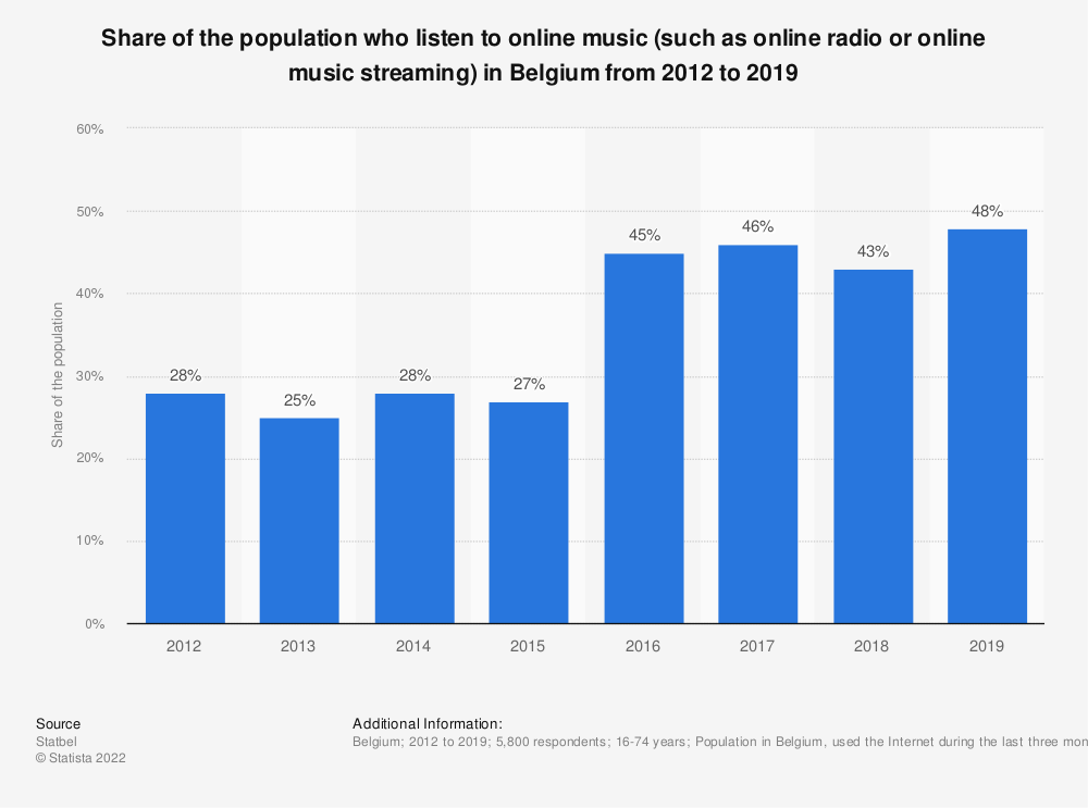 Statistic: Share of the population using web radio in Belgium from 2012 to 2018 | Statista