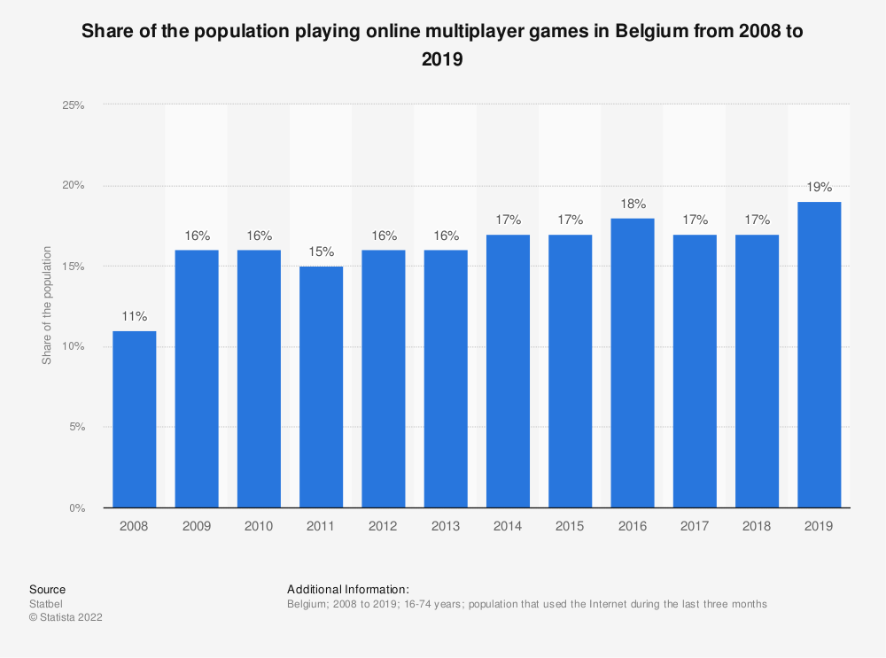 Statistic: Share of the population playing online multiplayer games in Belgium from 2008 to 2018 | Statista