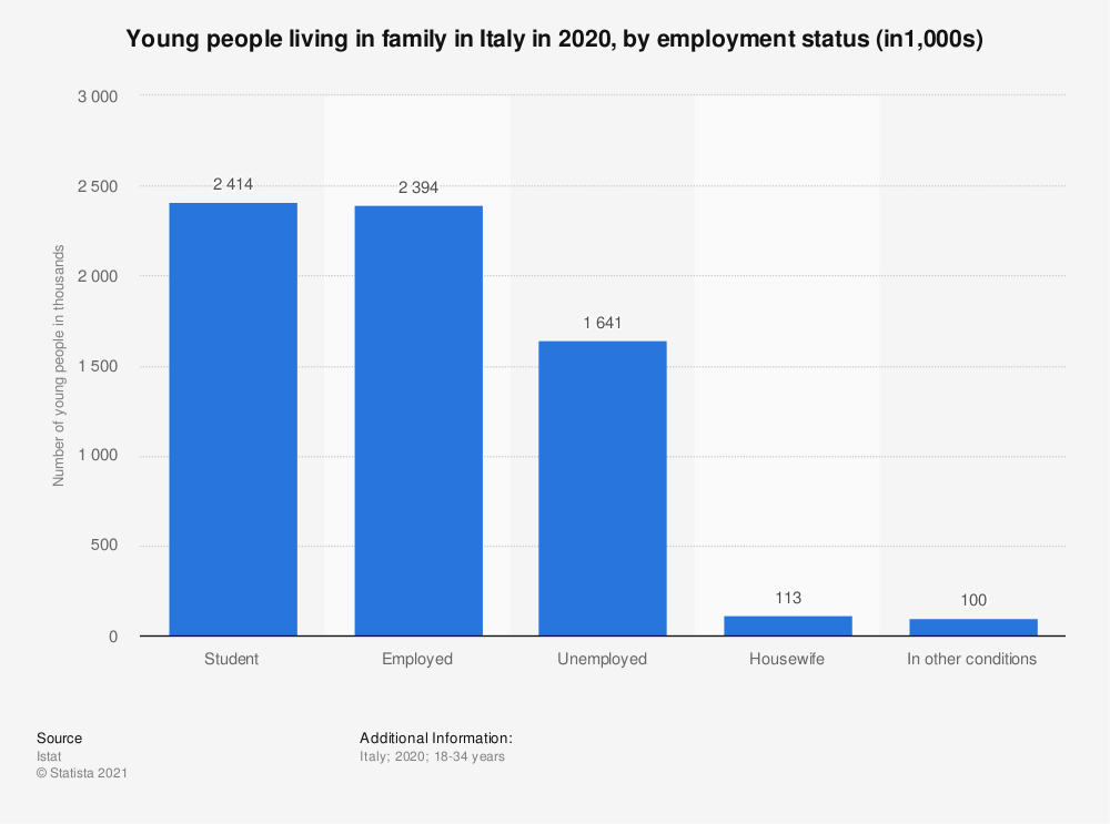 Statistic: Young people living in family* in Italy in 2019, by employment status (in1,000s) | Statista