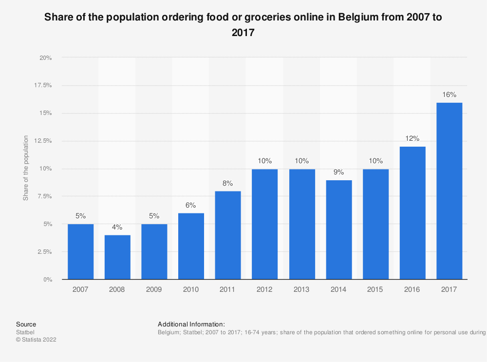 Statistic: Share of the population ordering food or groceries online in Belgium from 2007 to 2017 | Statista