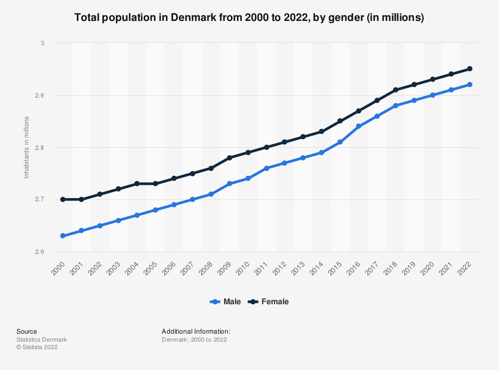 Statistic: Total population in Denmark from 2008 to 2019, by gender (in millions) | Statista