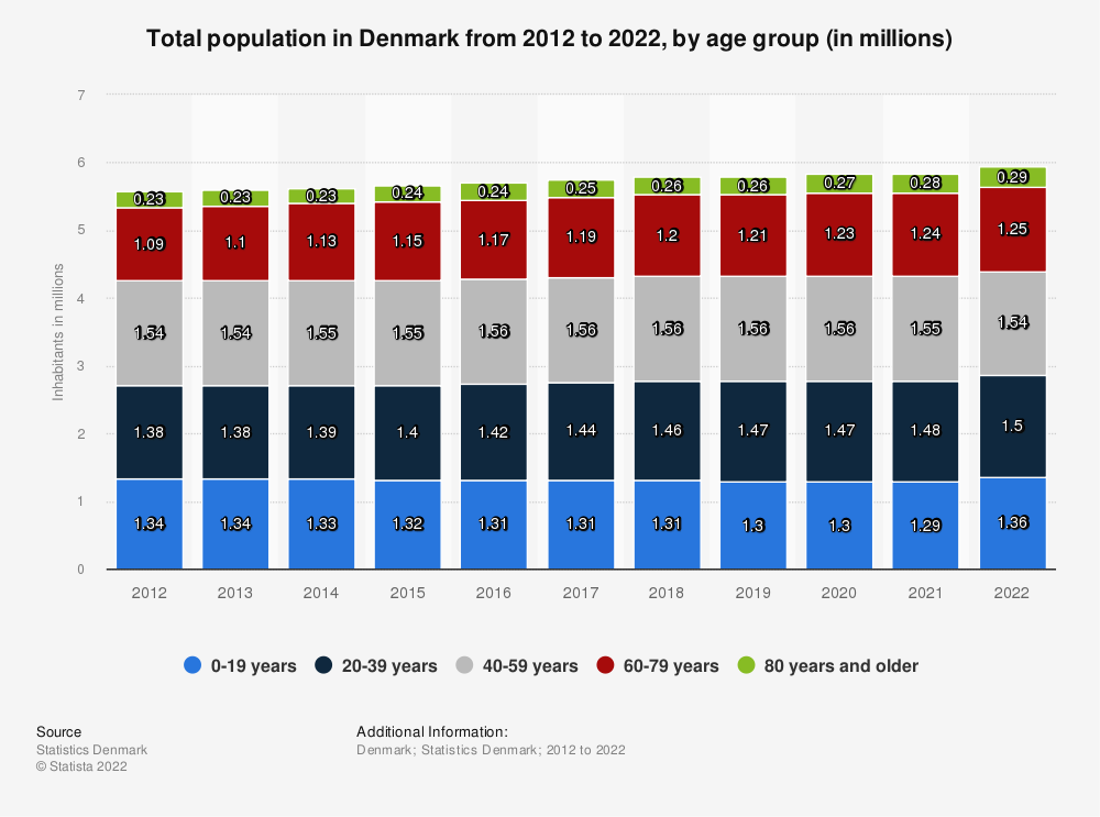 Statistic: Total population in Denmark from 2011 to 2021, by age group (in millions) | Statista