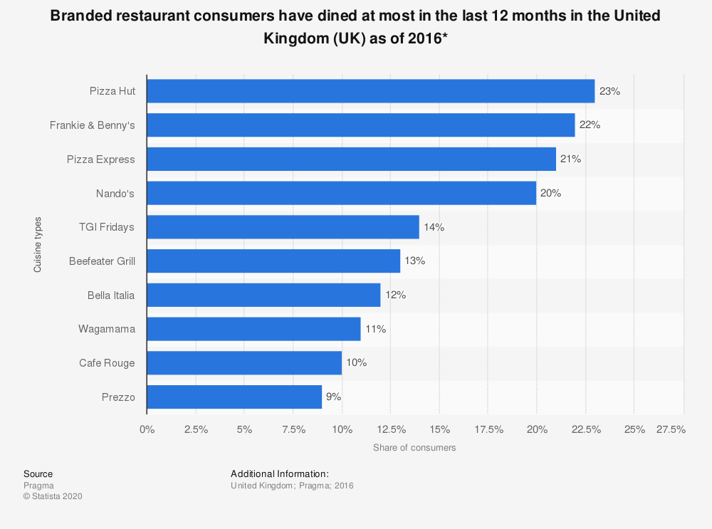 Statistic: Branded restaurant consumers have dined at most in the last 12 months in the United Kingdom (UK) as of 2016* | Statista
