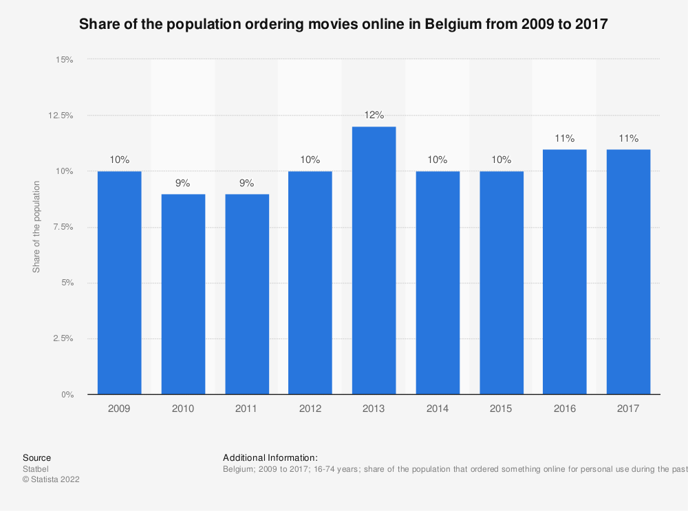 Statistic: Share of the population ordering movies online in Belgium from 2009 to 2017 | Statista