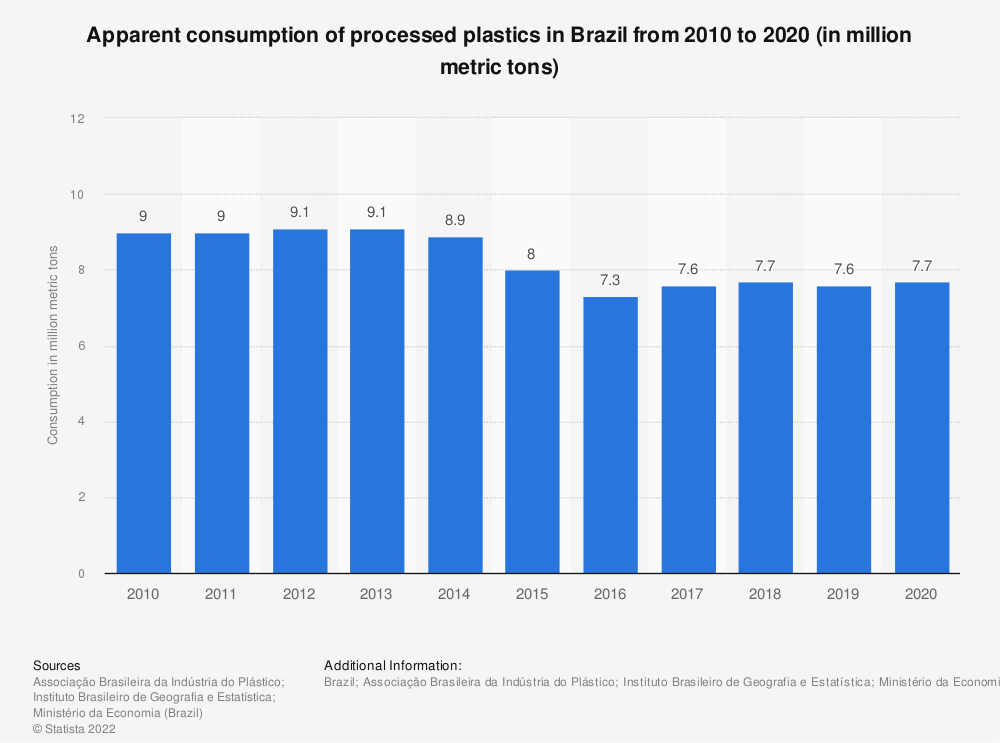 Statistic: Apparent consumption of processed plastics in Brazil  from 2010 to 2019 (in million metric tons) | Statista