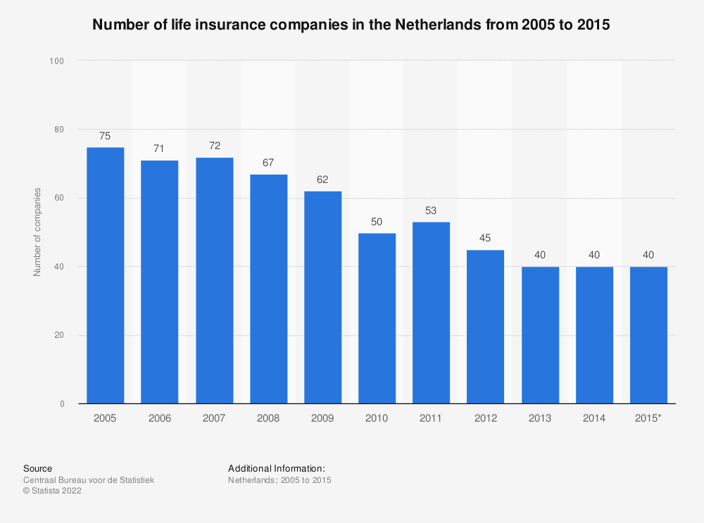 Statistic: Number of life insurance companies in the Netherlands from 2005 to 2015  | Statista