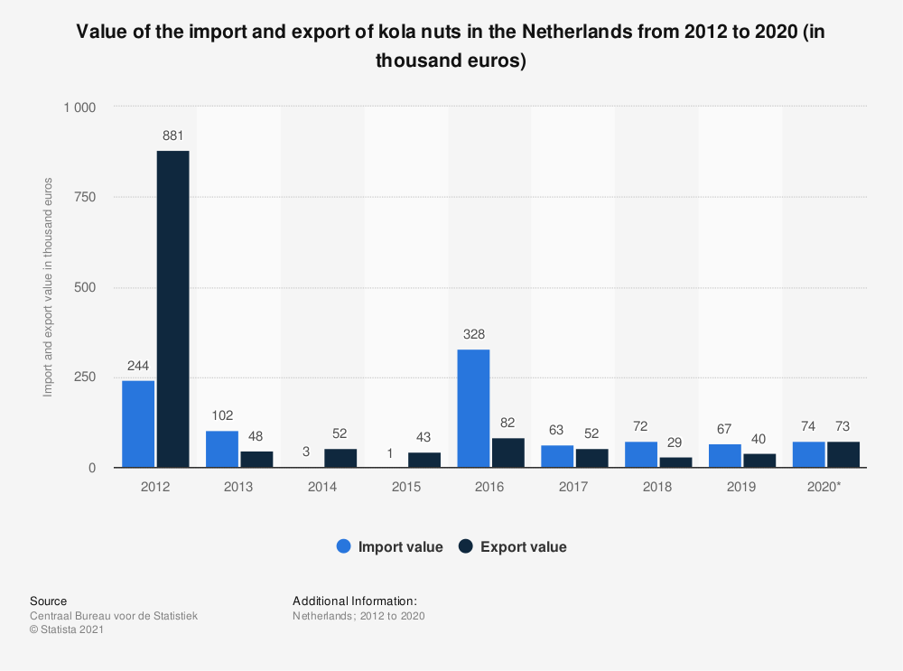 Statistic: Value of the import and export of kola nuts in the Netherlands from 2012 to 2019 (in thousand euros) | Statista