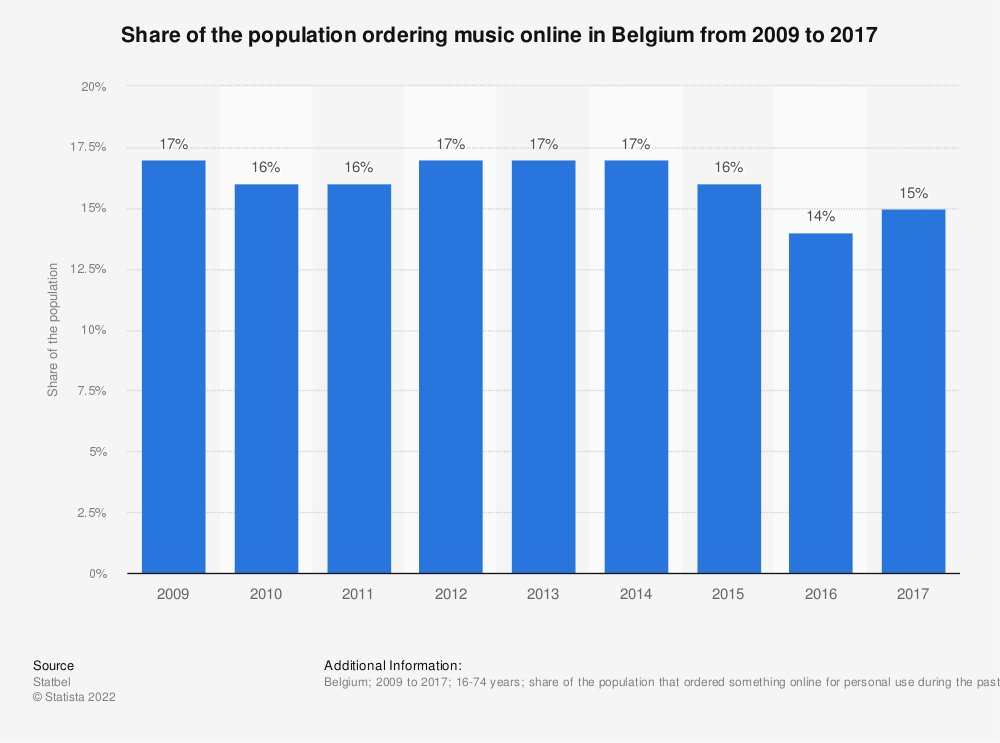 Statistic: Share of the population ordering music online in Belgium from 2009 to 2017 | Statista