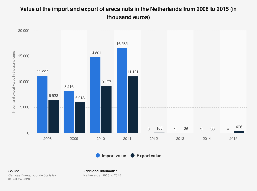 Statistic: Value of the import and export of areca nuts in the Netherlands from 2008 to 2015 (in thousand euros)   Statista