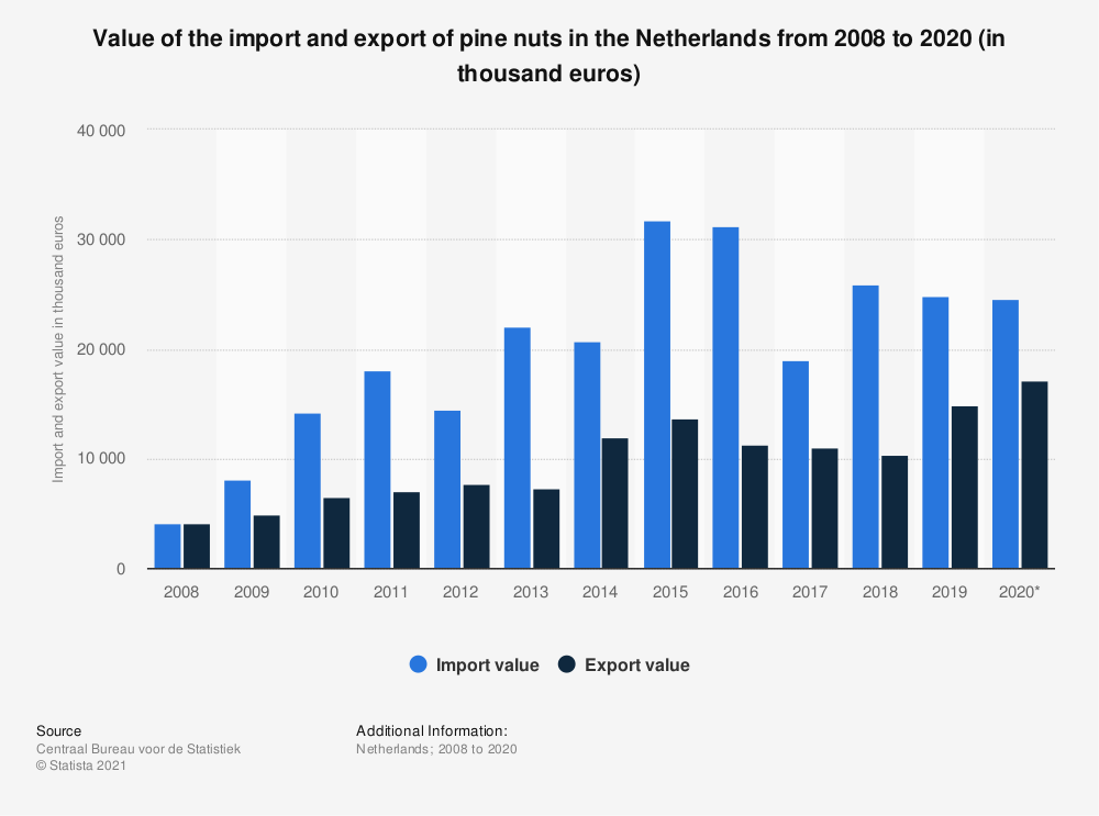 Statistic: Value of the import and export of pine nuts in the Netherlands from 2008 to 2017 (in thousand euros) | Statista