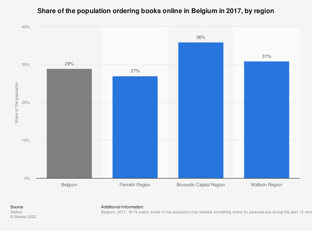Statistic: Share of the population ordering books online in Belgium in 2017, by region | Statista