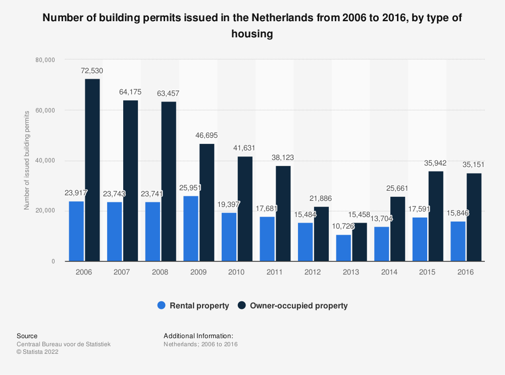 Statistic: Number of building permits issued in the Netherlands from 2006 to 2016, by type of housing | Statista