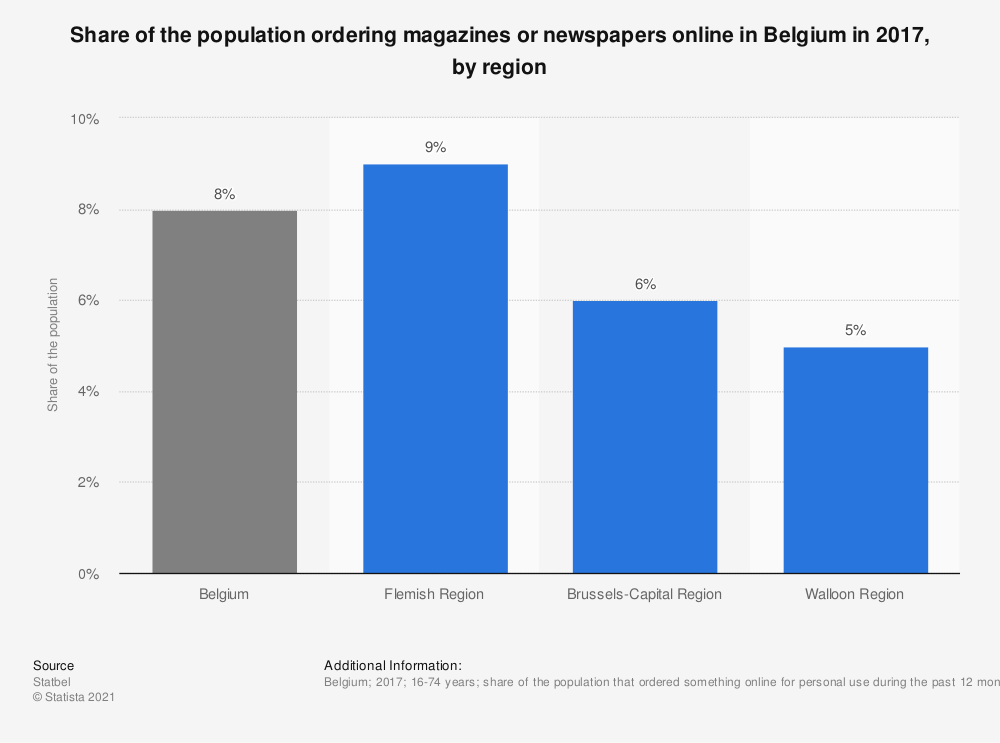 Statistic: Share of the population ordering magazines or newspapers online in Belgium in 2017, by region | Statista