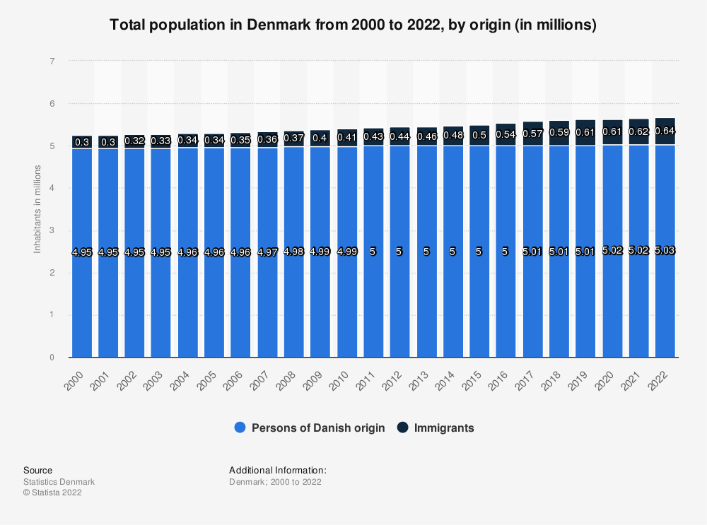 Statistic: Total population in Denmark from 2008 to 2017, by origin (in millions) | Statista