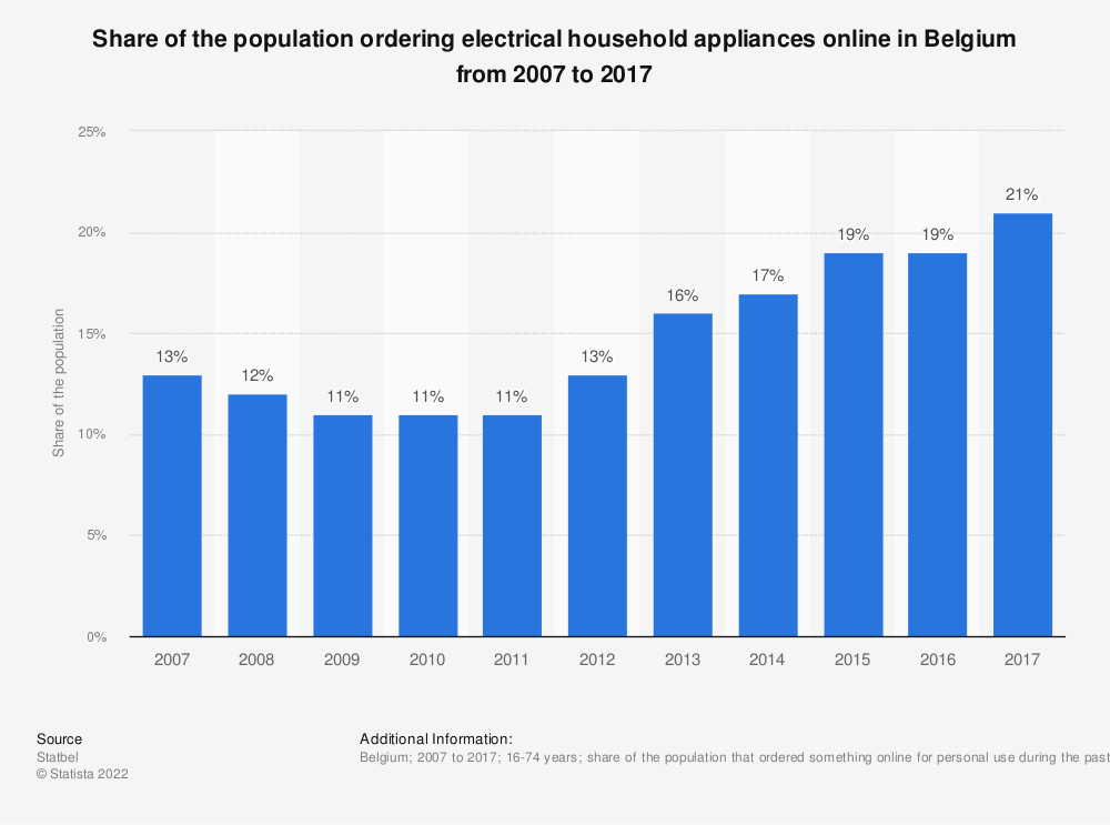 Statistic: Share of the population ordering electrical household appliances online in Belgium from 2007 to 2017 | Statista