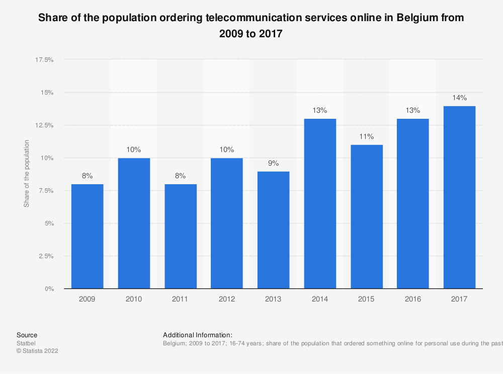 Statistic: Share of the population ordering telecommunication services online in Belgium from 2009 to 2017 | Statista