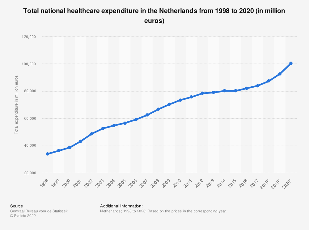Statistic: Total national healthcare expenditure in the Netherlands from 2006 to 2016 (in million euros) | Statista