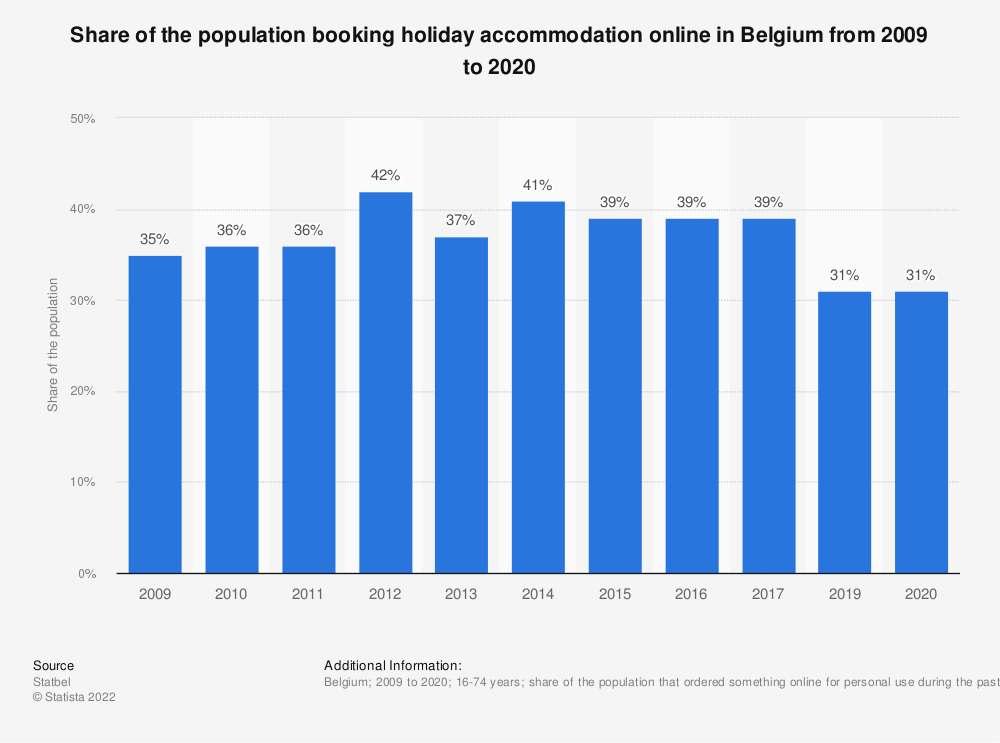 Statistic: Share of the population booking holiday accommodation online in Belgium from 2009 to 2017 | Statista