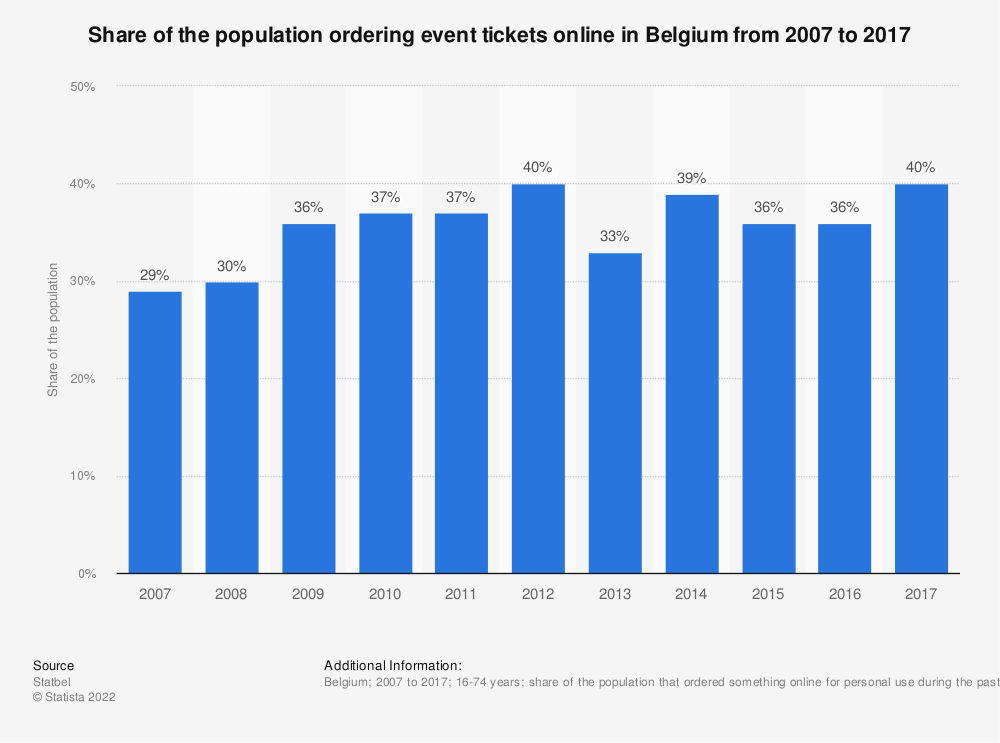 Statistic: Share of the population ordering event tickets online in Belgium from 2007 to 2017 | Statista