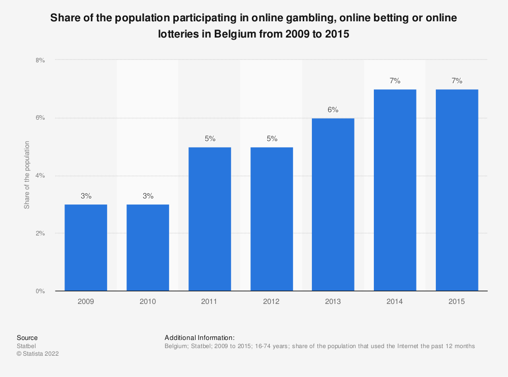 Statistic: Share of the population participating in online gambling, online betting or online lotteries in Belgium from 2009 to 2015 | Statista