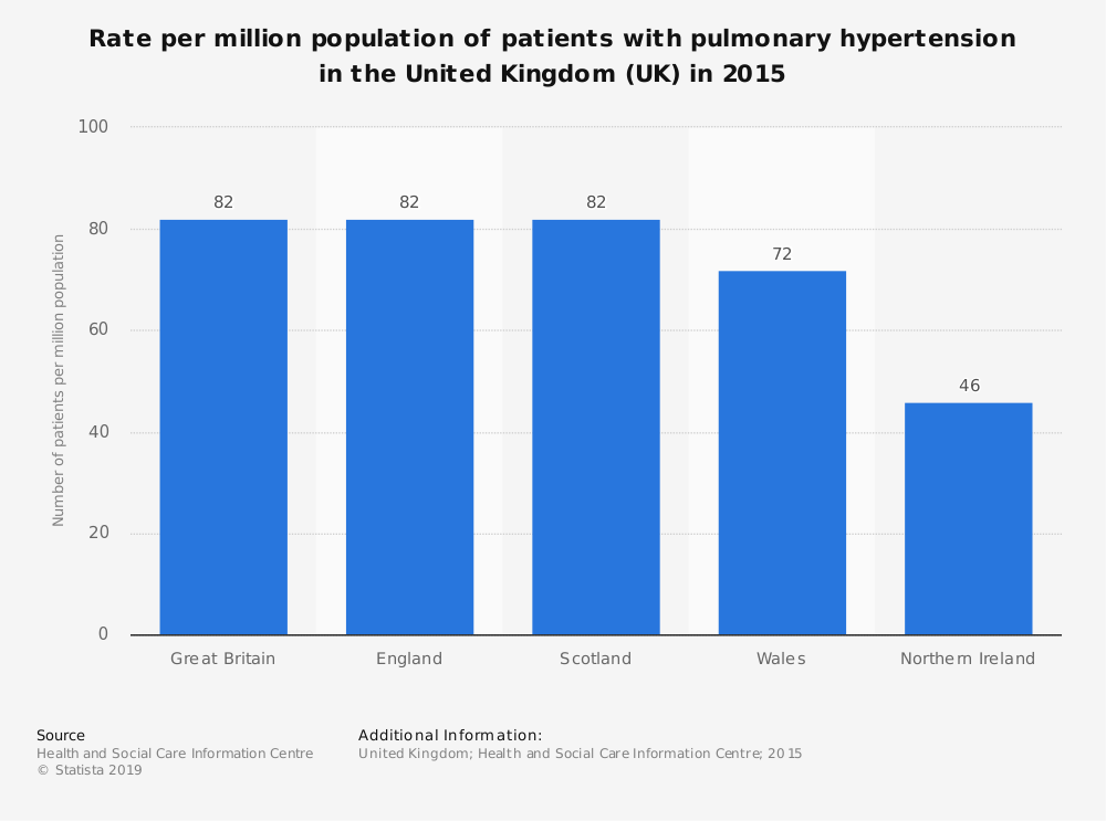 Statistic: Rate per million population of patients with pulmonary hypertension in the United Kingdom (UK) in 2015   Statista