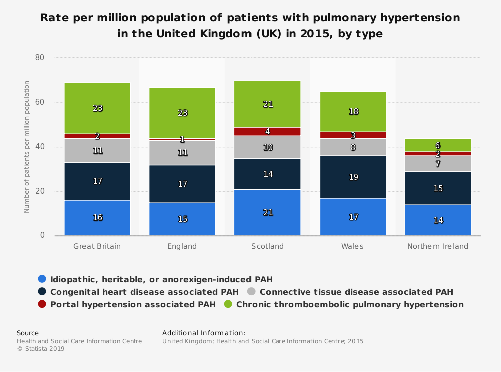 Statistic: Rate per million population of patients with pulmonary hypertension in the United Kingdom (UK) in 2015, by type | Statista