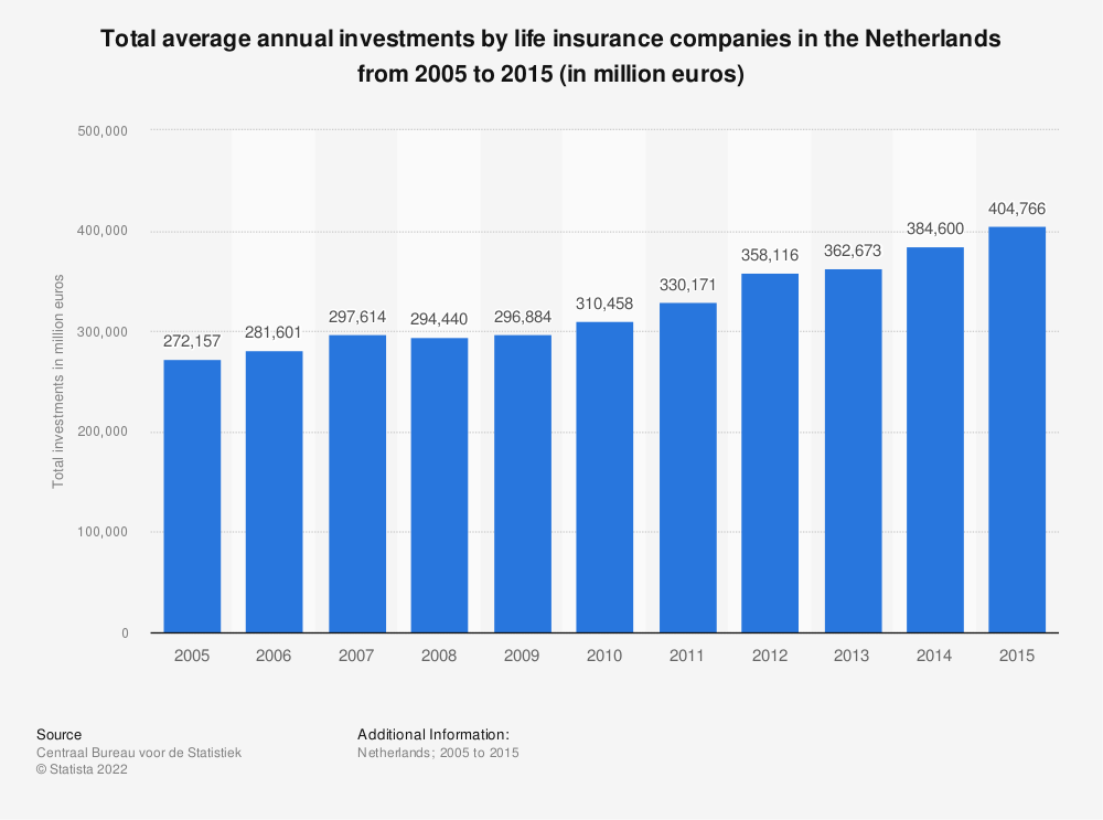 Statistic: Total average annual investments by life insurance companies in the Netherlands from 2005 to 2015 (in million euros) | Statista