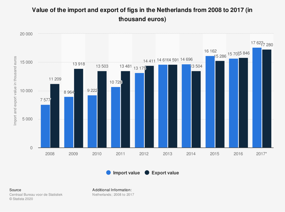 Statistic: Value of the import and export of figs in the Netherlands from 2008 to 2017 (in thousand euros) | Statista