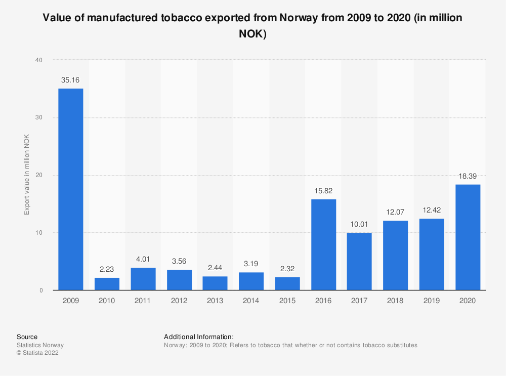 Statistic: Value of manufactured tobacco exported from Norway from 2008 to 2018 (in million NOK) | Statista