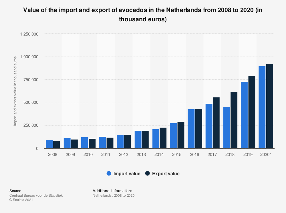 Statistic: Value of the import and export of avocados in the Netherlands from 2008 to 2018 (in thousand euros) | Statista
