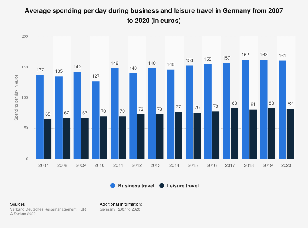 Statistic: Average spending per day during business and leisure travel in Germany from 2007 to 2018 (in euros) | Statista