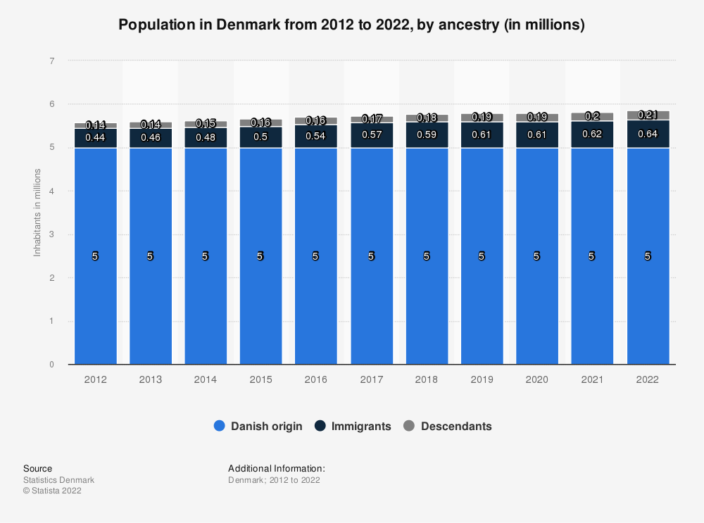 Statistic: Total population in Denmark from 2006 to 2017, by nationality status (in millions) | Statista