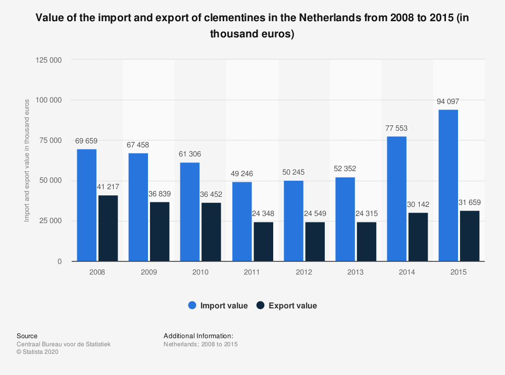 Statistic: Value of the import and export of clementines in the Netherlands from 2008 to 2015 (in thousand euros) | Statista