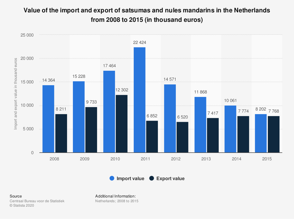 Statistic: Value of the import and export of satsumas and nules mandarins in the Netherlands from 2008 to 2015 (in thousand euros) | Statista