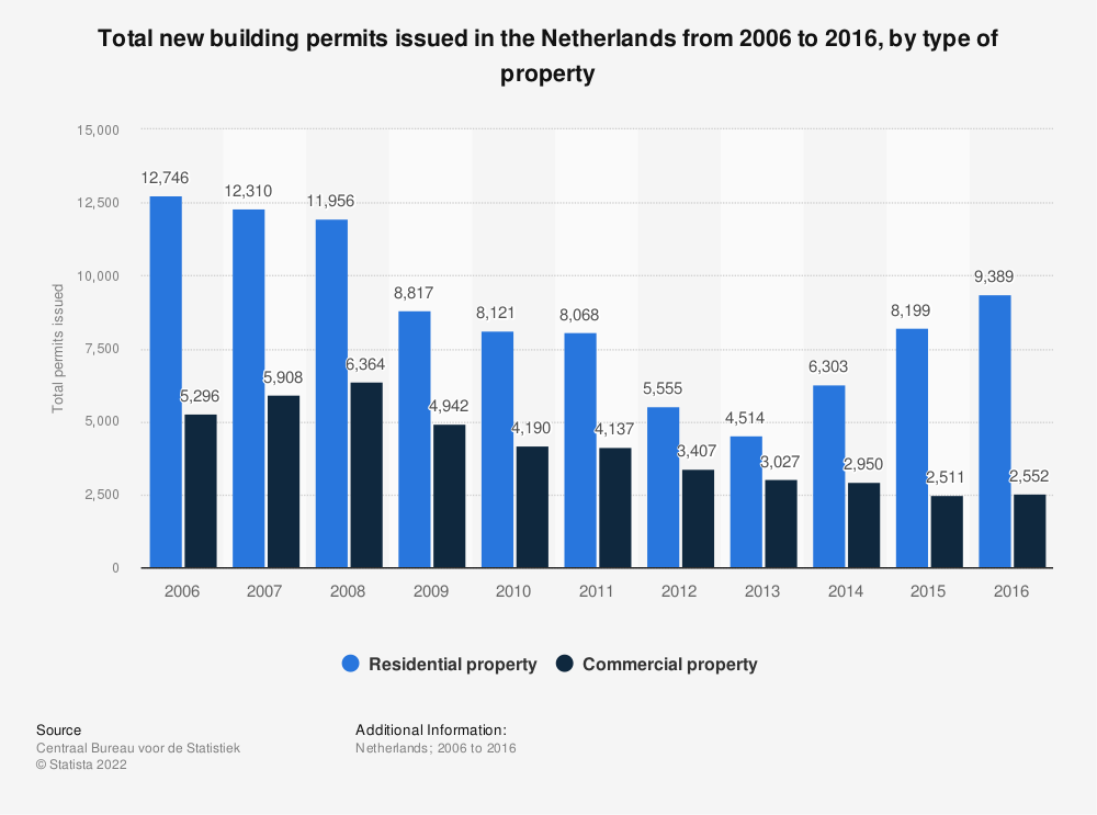 Statistic: Total new building permits issued in the Netherlands from 2006 to 2016, by type of property | Statista