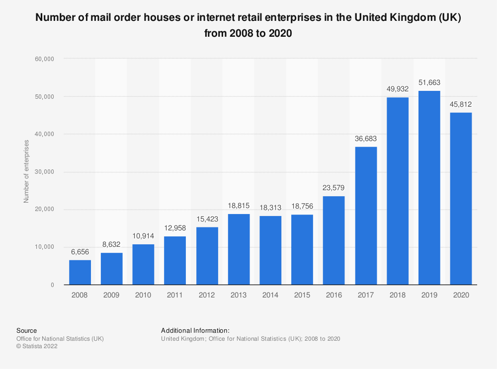 Statistic: Number of mail order houses or internet retail enterprises in the United Kingdom (UK) from 2008 to 2016* | Statista
