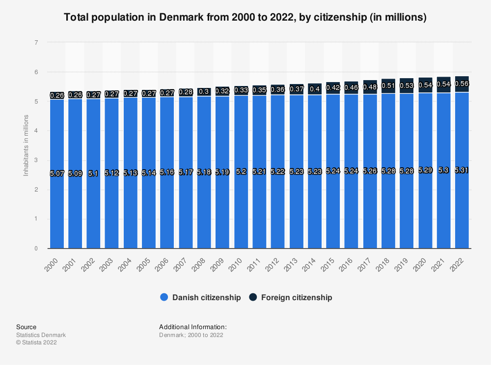 Statistic: Total population in Denmark from 2011 to 2021, by citizenship (in millions)   Statista
